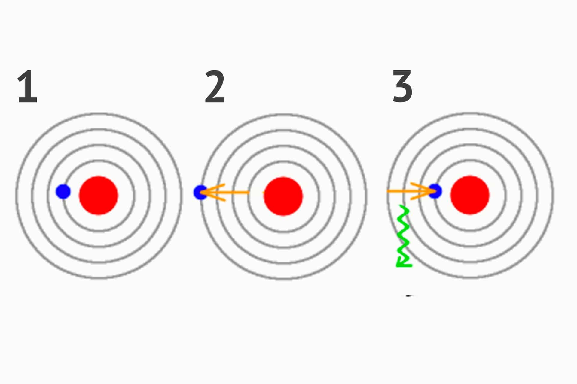 Cómo un átomo hace luz