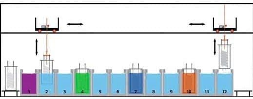 Proceso de zincado