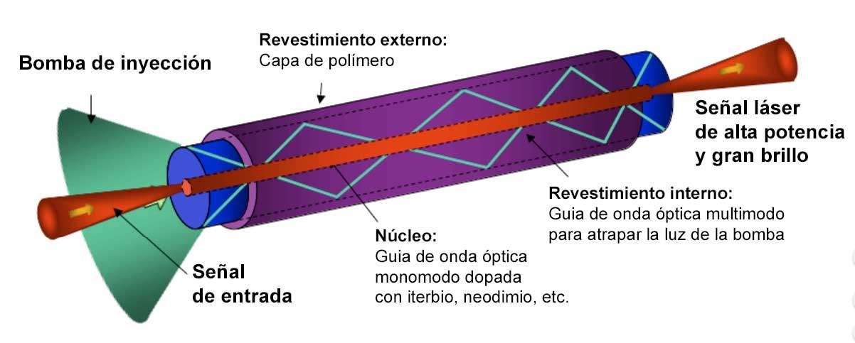 Láser de fibra