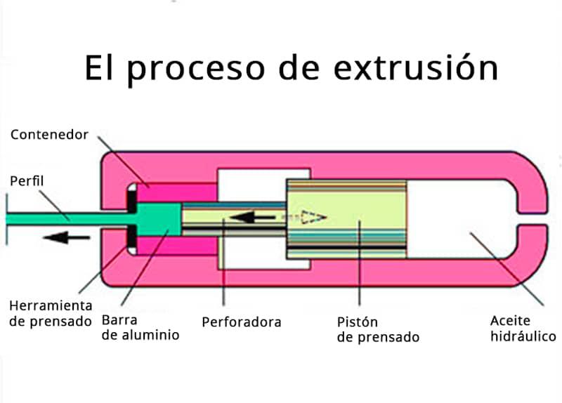 Proceso de extrusión de tubo