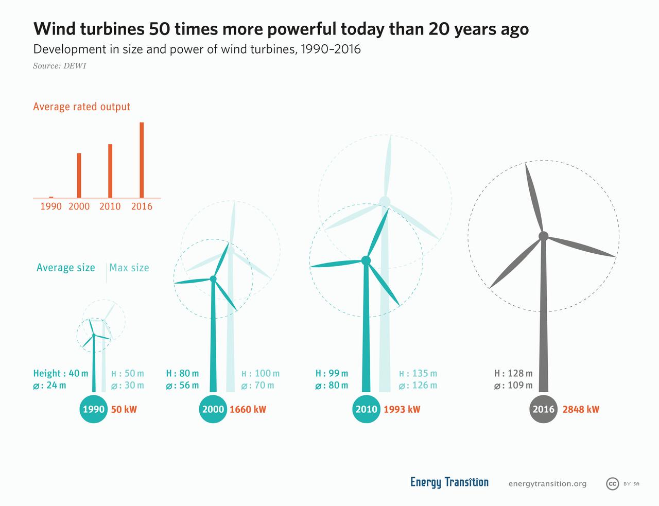 Acero en energia eolica